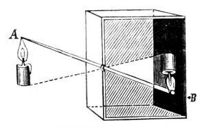Беззеркальные камеры Камера-обскура